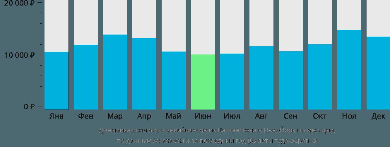 Динамика стоимости авиабилетов из Вашингтона в Нью-Йорк по месяцам