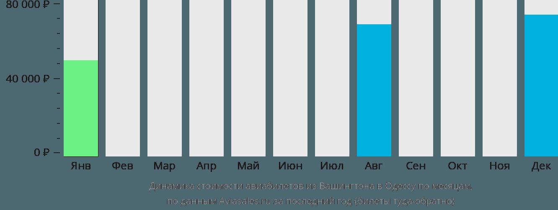 Динамика стоимости авиабилетов из Вашингтона в Одессу по месяцам