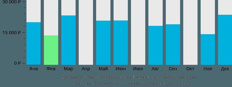 Динамика стоимости авиабилетов из Вашингтона в Омаху по месяцам