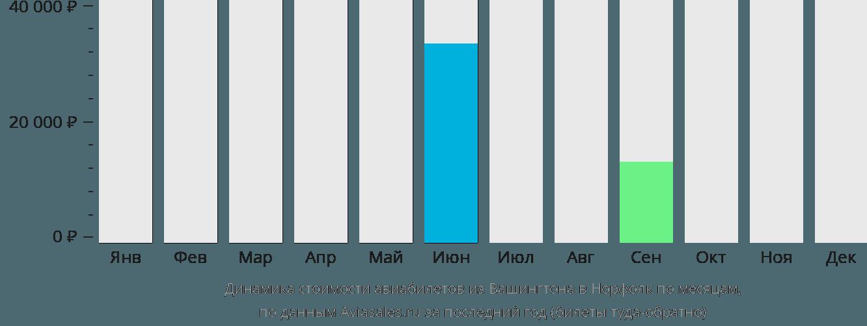 Динамика стоимости авиабилетов из Вашингтона в Норфолк по месяцам