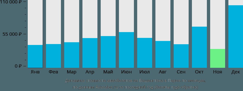 Динамика стоимости авиабилетов из Вашингтона в Париж по месяцам