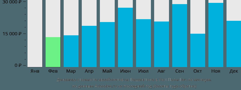 Динамика стоимости авиабилетов из Вашингтона в Уэст-Палм-Бич по месяцам