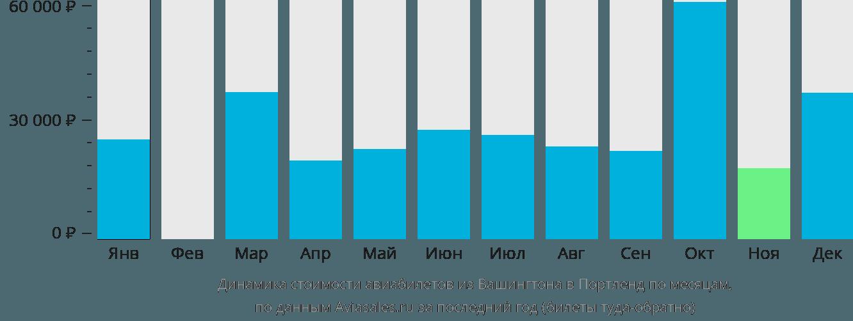Динамика стоимости авиабилетов из Вашингтона в Портленд по месяцам