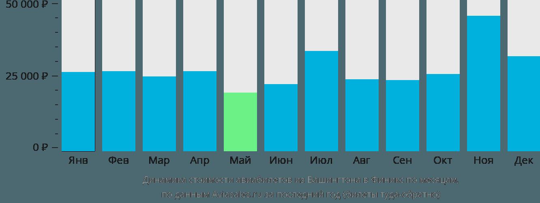 Динамика стоимости авиабилетов из Вашингтона в Финикс по месяцам