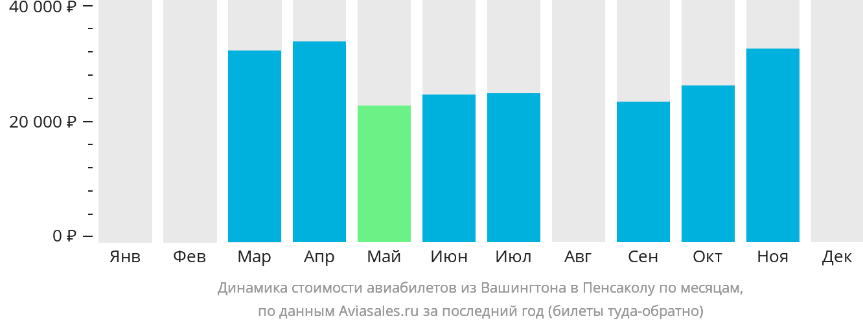 Динамика стоимости авиабилетов из Вашингтона в Пенсаколу по месяцам