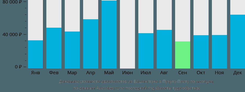 Динамика стоимости авиабилетов из Вашингтона в Пуэрто-Плату по месяцам