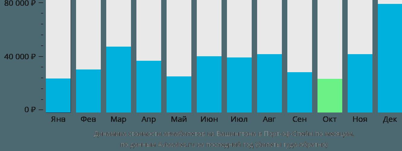 Динамика стоимости авиабилетов из Вашингтона в Порт-оф-Спейн по месяцам