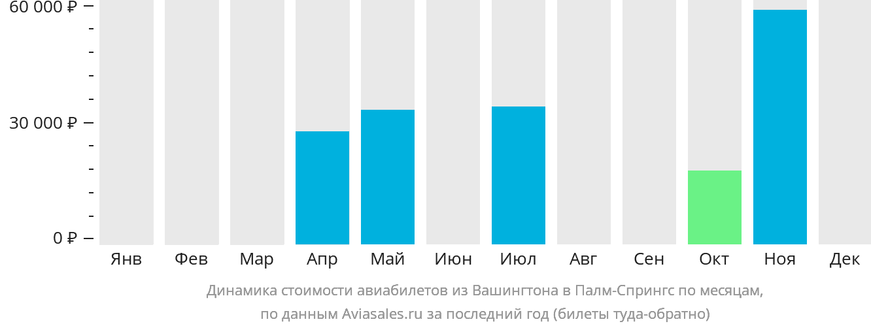 Динамика стоимости авиабилетов из Вашингтона в Палм-Спрингс по месяцам