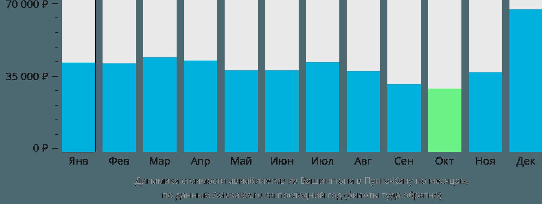 Динамика стоимости авиабилетов из Вашингтона в Пунта-Кану по месяцам
