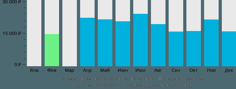 Динамика стоимости авиабилетов из Вашингтона в Провиденс по месяцам