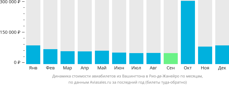 Динамика стоимости авиабилетов из Вашингтона в Рио-де-Жанейро по месяцам