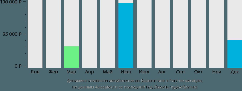 Динамика стоимости авиабилетов из Вашингтона в Ригу по месяцам