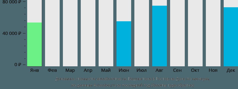 Динамика стоимости авиабилетов из Вашингтона в Ростов-на-Дону по месяцам