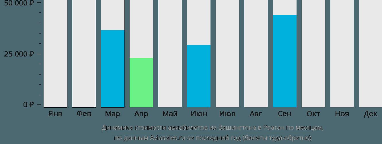 Динамика стоимости авиабилетов из Вашингтона в Роатан по месяцам