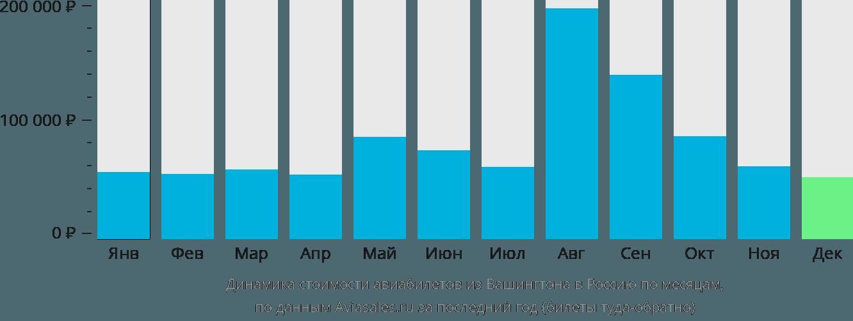 Динамика стоимости авиабилетов из Вашингтона в Россию по месяцам