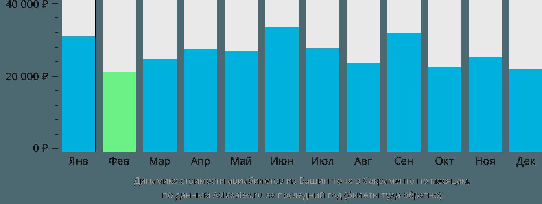 Динамика стоимости авиабилетов из Вашингтона в Сакраменто по месяцам