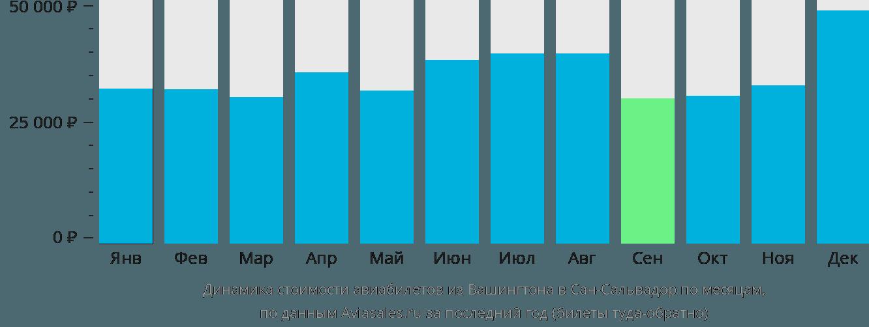 Динамика стоимости авиабилетов из Вашингтона в Сан-Сальвадор по месяцам