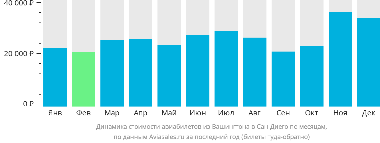 Динамика стоимости авиабилетов из Вашингтона в Сан-Диего по месяцам