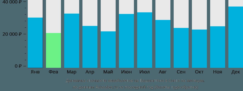 Динамика стоимости авиабилетов из Вашингтона в Сиэтл по месяцам