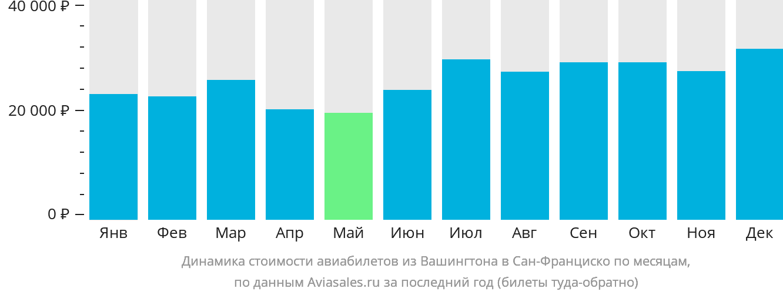 Динамика стоимости авиабилетов из Вашингтона в Сан-Франциско по месяцам