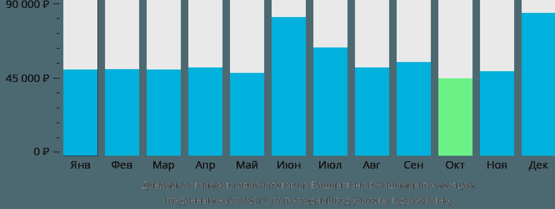 Динамика стоимости авиабилетов из Вашингтона в Хошимин по месяцам