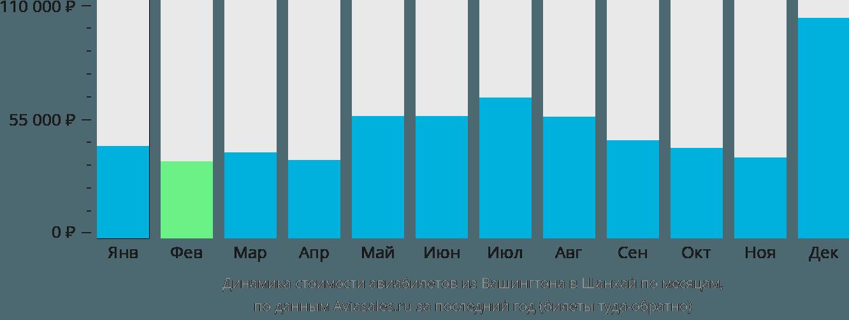 Динамика стоимости авиабилетов из Вашингтона в Шанхай по месяцам