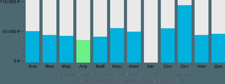 Динамика стоимости авиабилетов из Вашингтона в Сингапур по месяцам