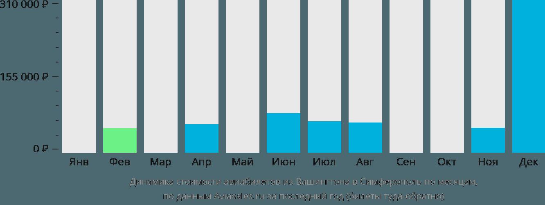 Динамика стоимости авиабилетов из Вашингтона в Симферополь по месяцам