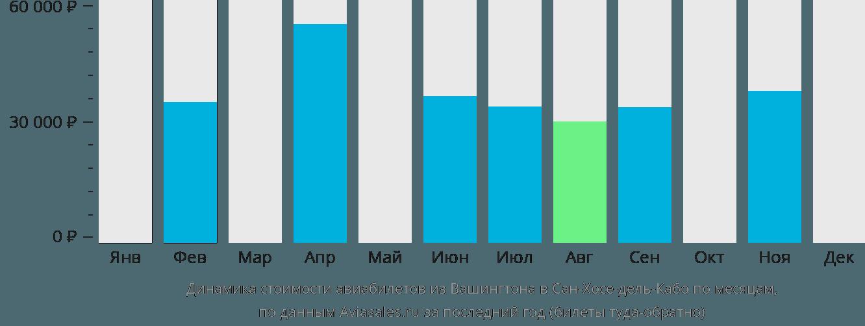 Динамика стоимости авиабилетов из Вашингтона в Сан-Хосе-дель-Кабо по месяцам