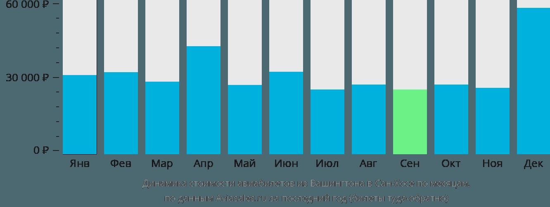 Динамика стоимости авиабилетов из Вашингтона в Сан-Хосе по месяцам