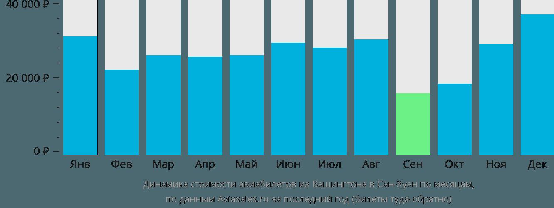 Динамика стоимости авиабилетов из Вашингтона в Сан-Хуан по месяцам
