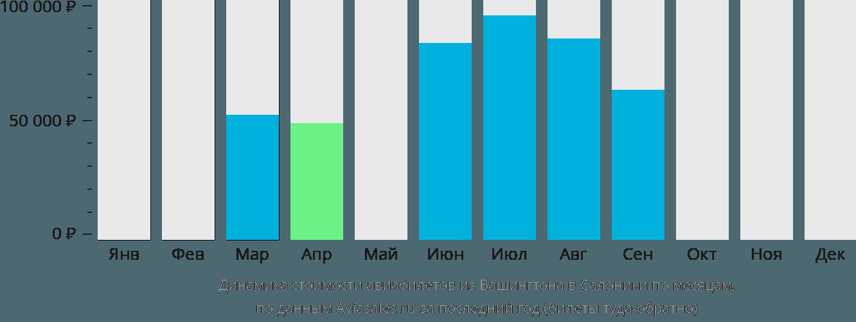 Динамика стоимости авиабилетов из Вашингтона в Салоники по месяцам