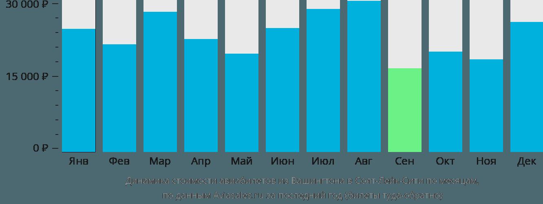 Динамика стоимости авиабилетов из Вашингтона в Солт-Лейк-Сити по месяцам