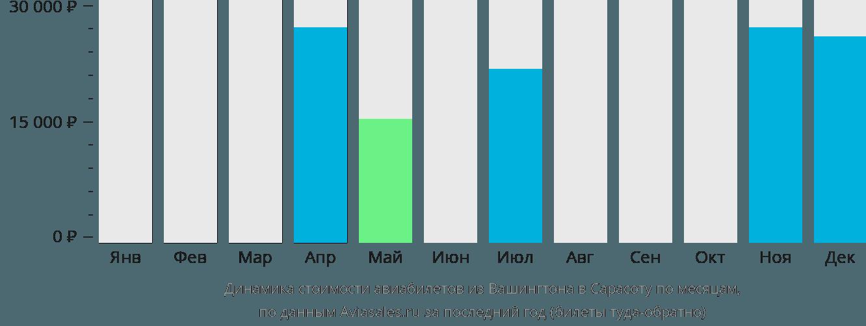 Динамика стоимости авиабилетов из Вашингтона в Сарасоту по месяцам