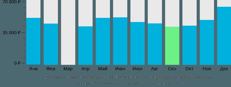 Динамика стоимости авиабилетов из Вашингтона в Санта-Крус-де-ла-Сьерру по месяцам