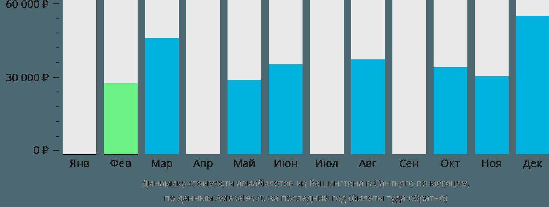 Динамика стоимости авиабилетов из Вашингтона в Сантьяго по месяцам