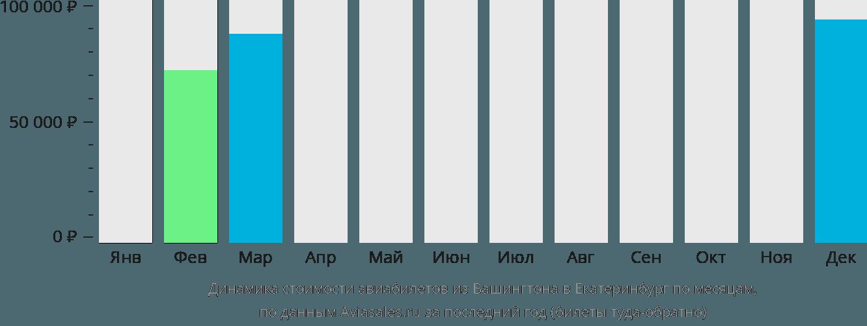 Динамика стоимости авиабилетов из Вашингтона в Екатеринбург по месяцам