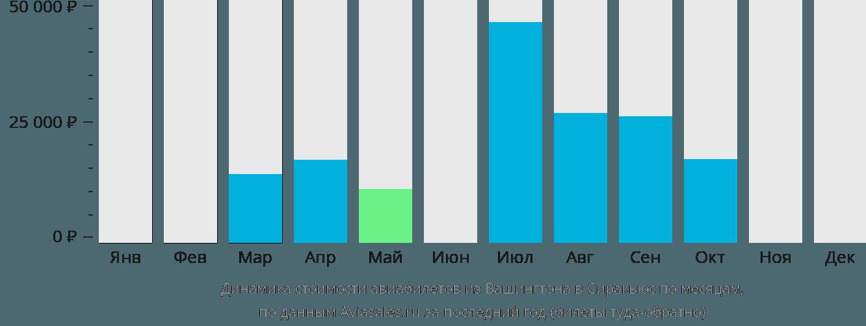 Динамика стоимости авиабилетов из Вашингтона в Сиракьюс по месяцам