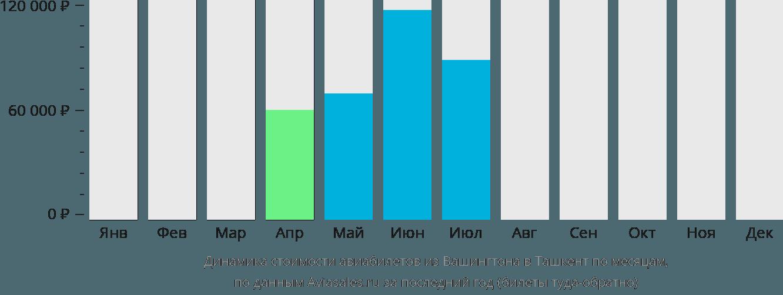 Динамика стоимости авиабилетов из Вашингтона в Ташкент по месяцам