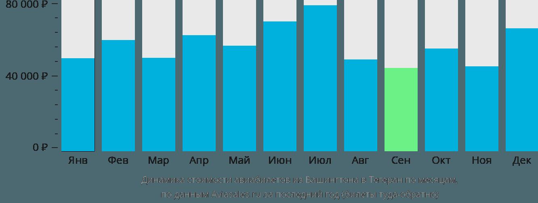 Динамика стоимости авиабилетов из Вашингтона в Тегеран по месяцам