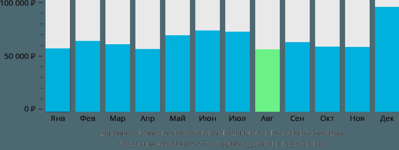 Динамика стоимости авиабилетов из Вашингтона в Тель-Авив по месяцам
