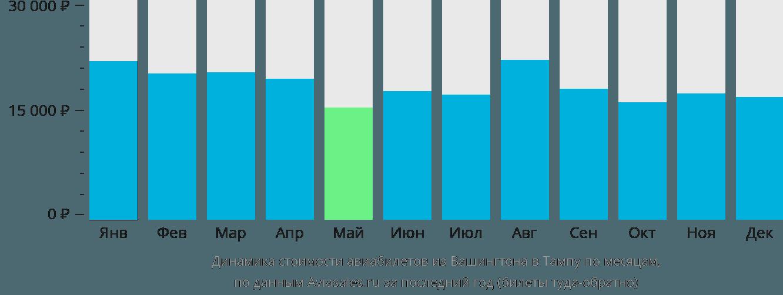 Динамика стоимости авиабилетов из Вашингтона в Тампу по месяцам