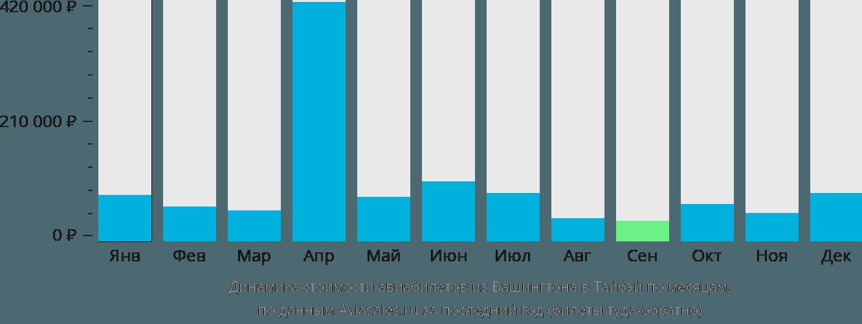 Динамика стоимости авиабилетов из Вашингтона в Тайбэй по месяцам