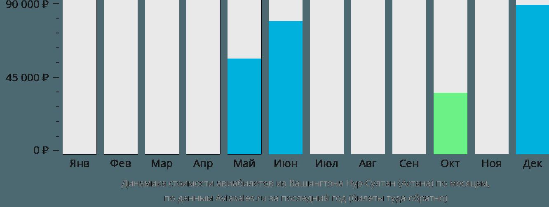Динамика стоимости авиабилетов из Вашингтона в Нур-Султан (Астана) по месяцам