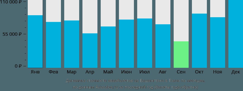 Динамика стоимости авиабилетов из Вашингтона в Токио по месяцам