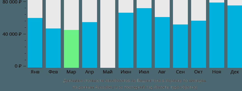 Динамика стоимости авиабилетов из Вашингтона в Украину по месяцам