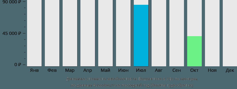 Динамика стоимости авиабилетов из Вашингтона в Уфу по месяцам