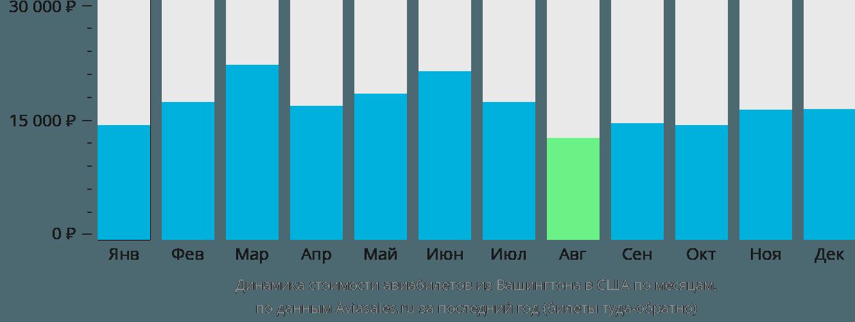 Динамика стоимости авиабилетов из Вашингтона в США по месяцам