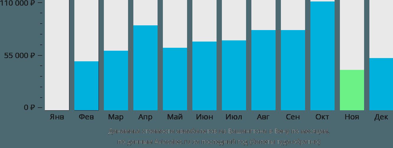 Динамика стоимости авиабилетов из Вашингтона в Вену по месяцам