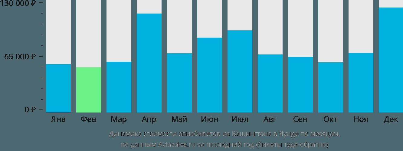 Динамика стоимости авиабилетов из Вашингтона в Яунде по месяцам